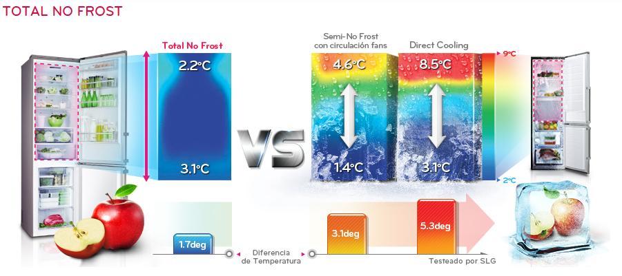 Sistema No frost de LG