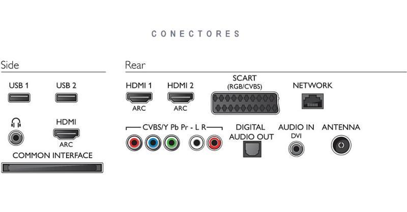 conexiones televisor Philips-55PFH6309/88