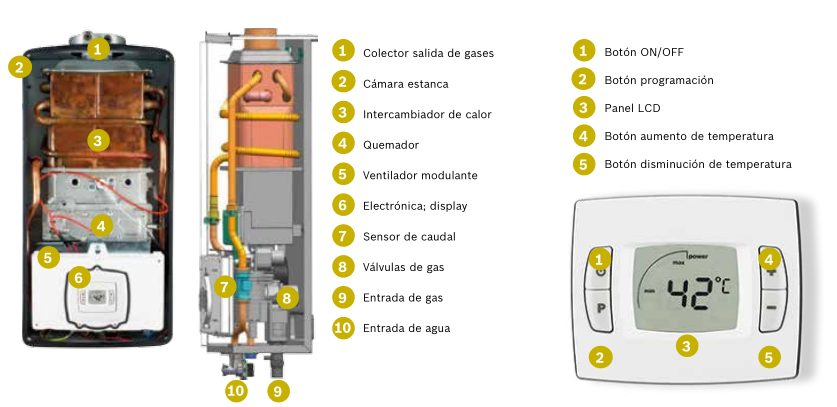Calentadores estancos bosch gwh12 ctd termostaticos y seguros for Mueble para calentador de agua