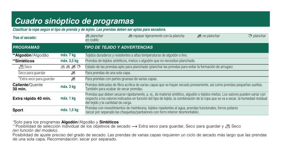 Bosch WTW84101EE cuadro programas
