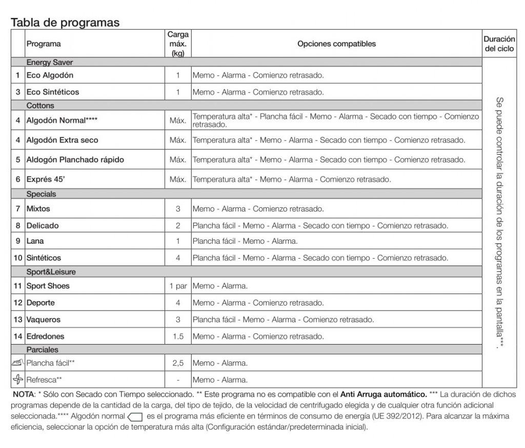Tabla de programas Indesit Idpe G45 A1