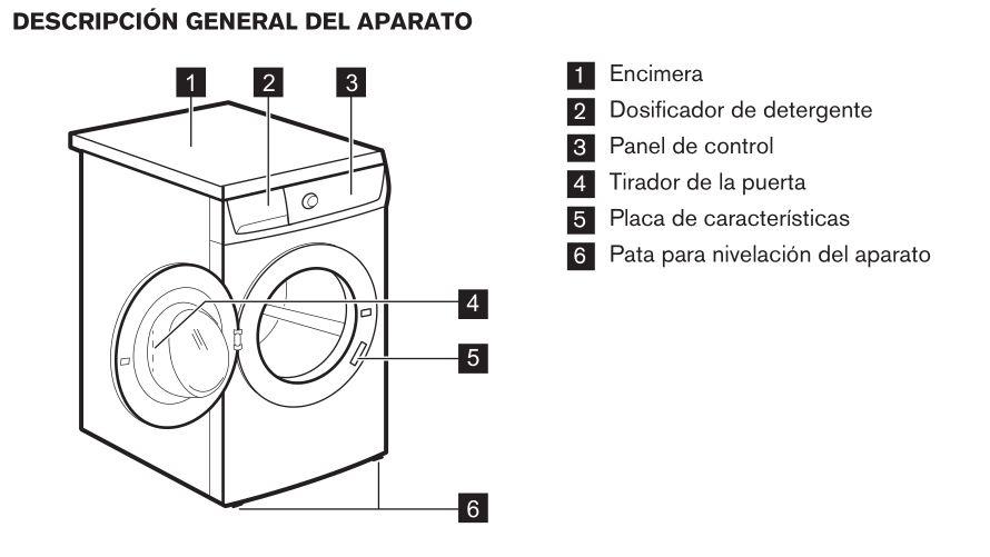 Zanussi ZWF81240W esquema de la lavadora