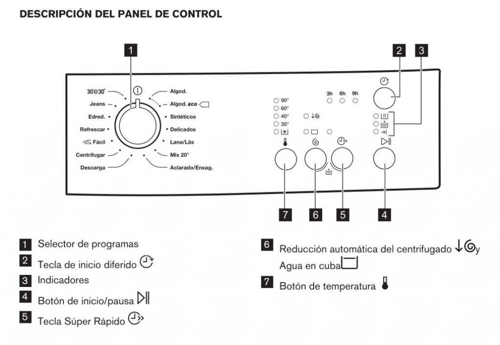Zanussi ZWF81240W panel de control