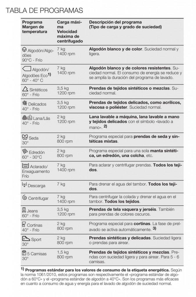 Tabla de programas Electrolux EWP1474TDW