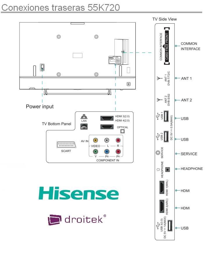 Conexiones traseras Hisense 55K720