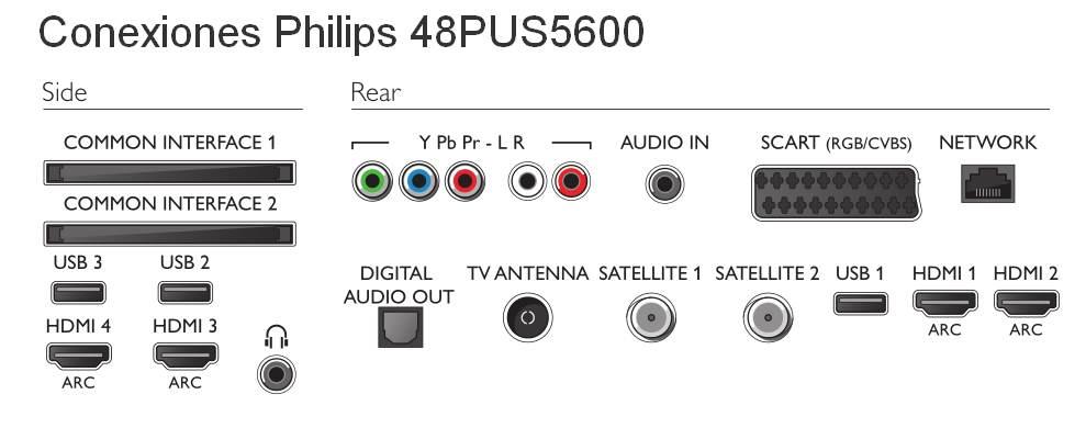 Conexiones traseras Philips 48PUS5600