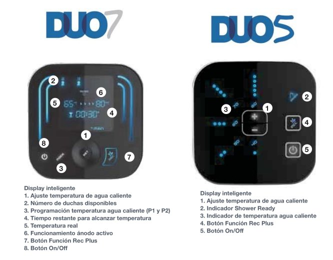 Comparativo pantallas digitales Fleck Duo