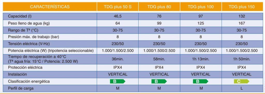 Caracteristicas del Cointra TDG Plus