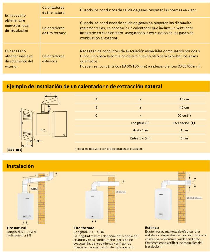 Tipos de calentadores de gas - Tipos de calentadores de gas ...